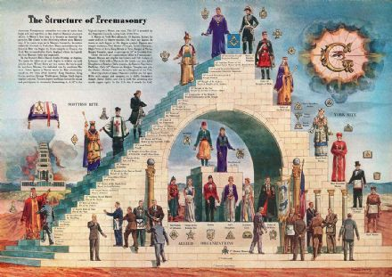 The Structure of Freemasonry. Masonic Art Print/Poster. Sizes: A4/A3/A2/A1 (00192)